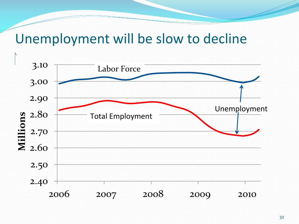Unemployment will be slow to decline