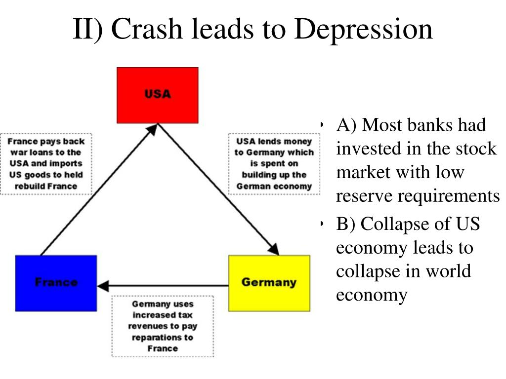 II) Crash leads to Depression