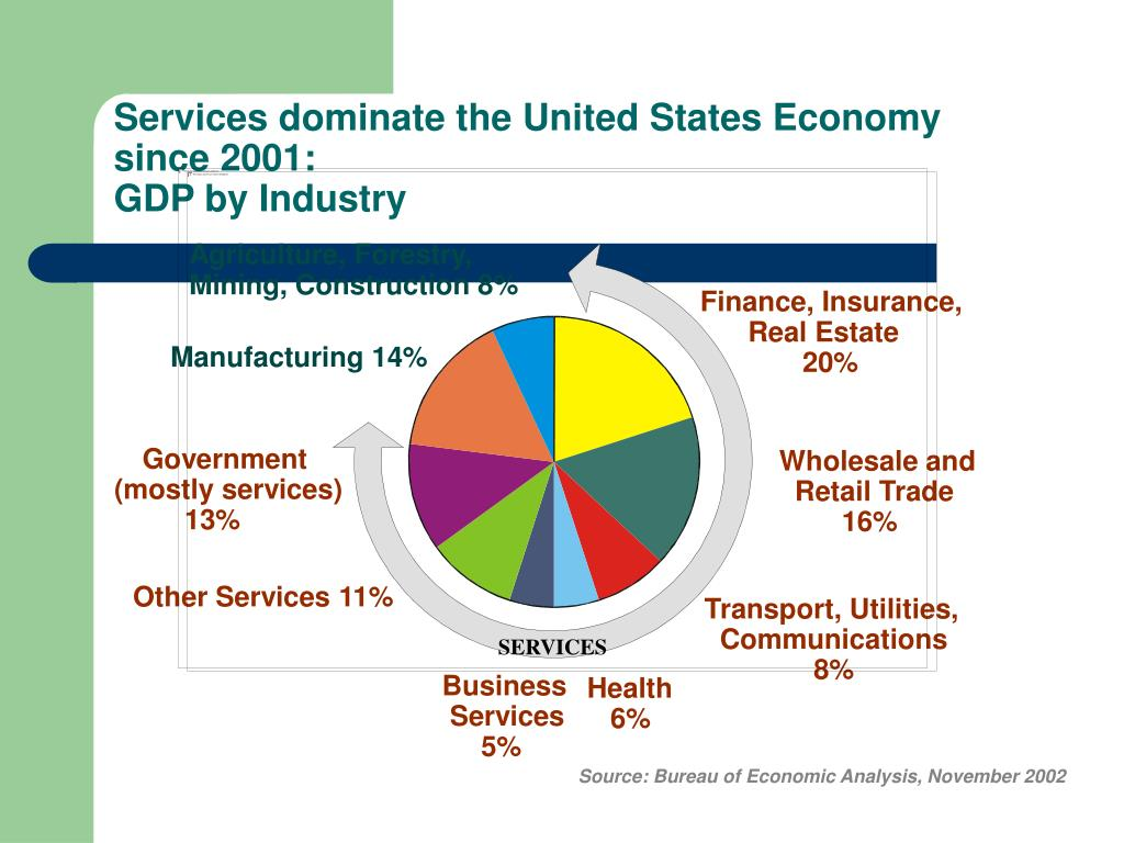 Services dominate the United States Economy since 2001: