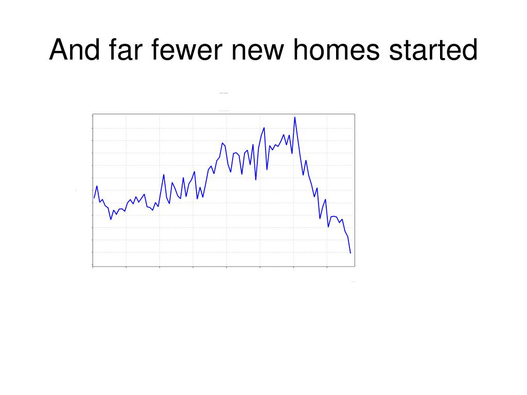 And far fewer new homes started