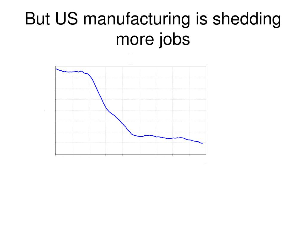 But US manufacturing is shedding more jobs