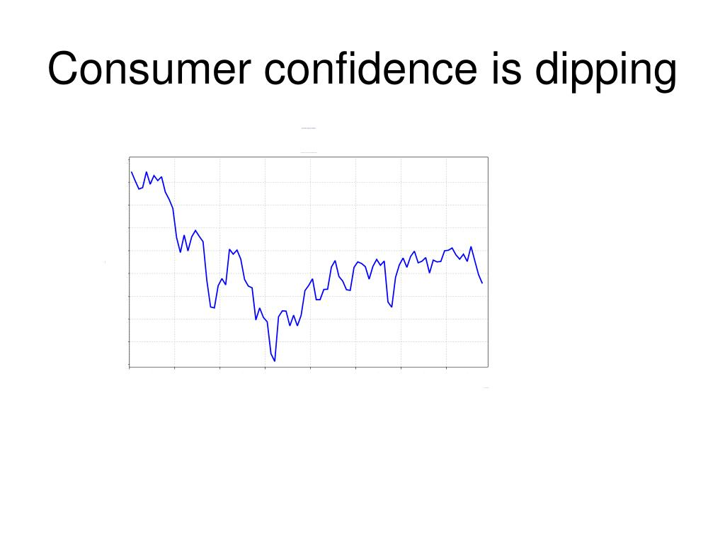 Consumer confidence is dipping