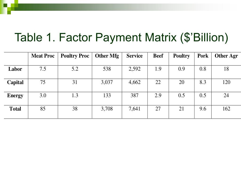 Table 1. Factor Payment Matrix ($'Billion)