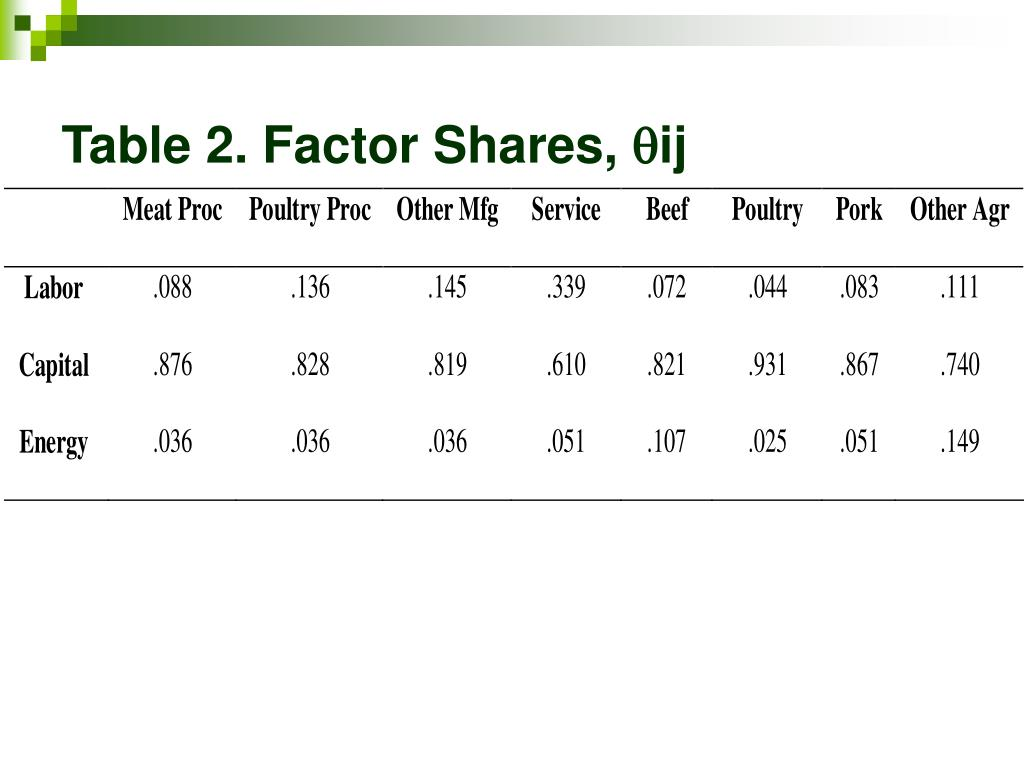 Table 2. Factor Shares,