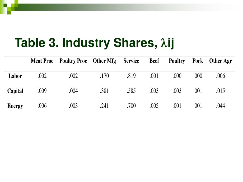 Table 3. Industry Shares,