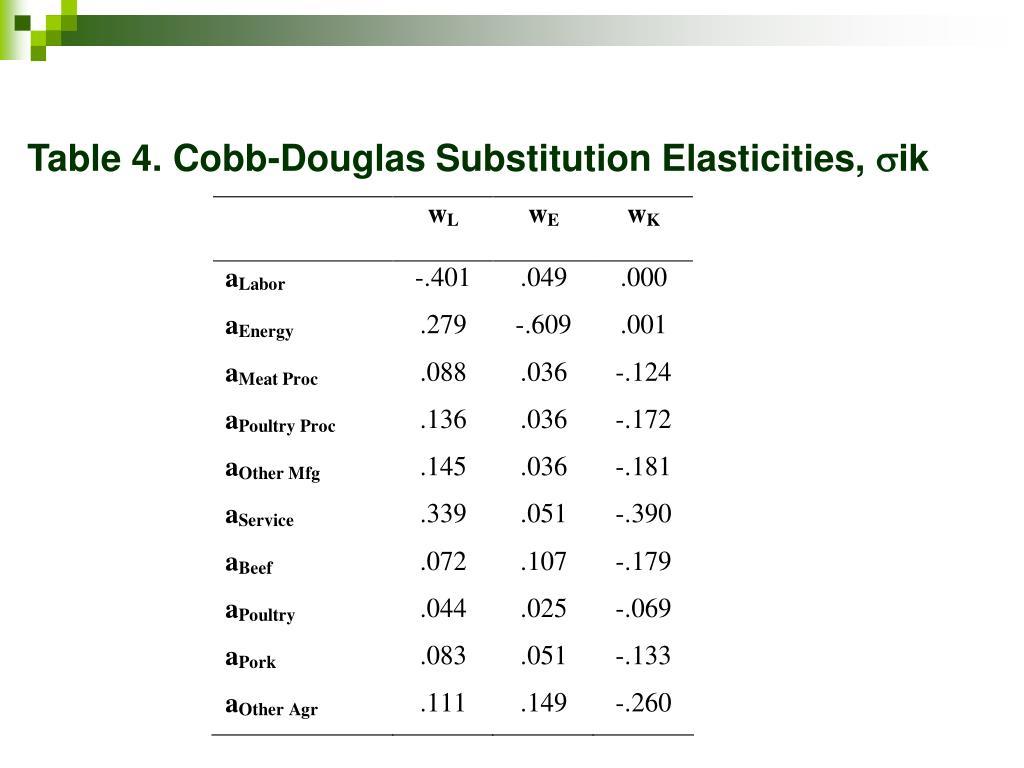 Table 4. Cobb-Douglas Substitution Elasticities,