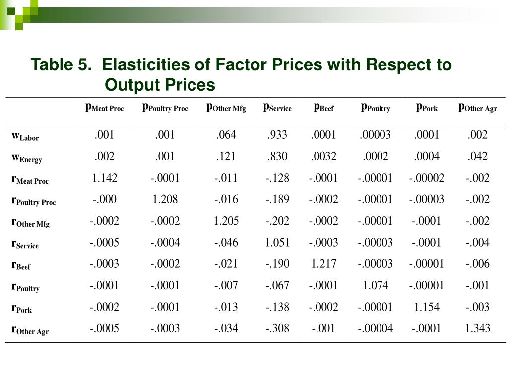 Table 5.  Elasticities of Factor Prices with Respect to      Output Prices