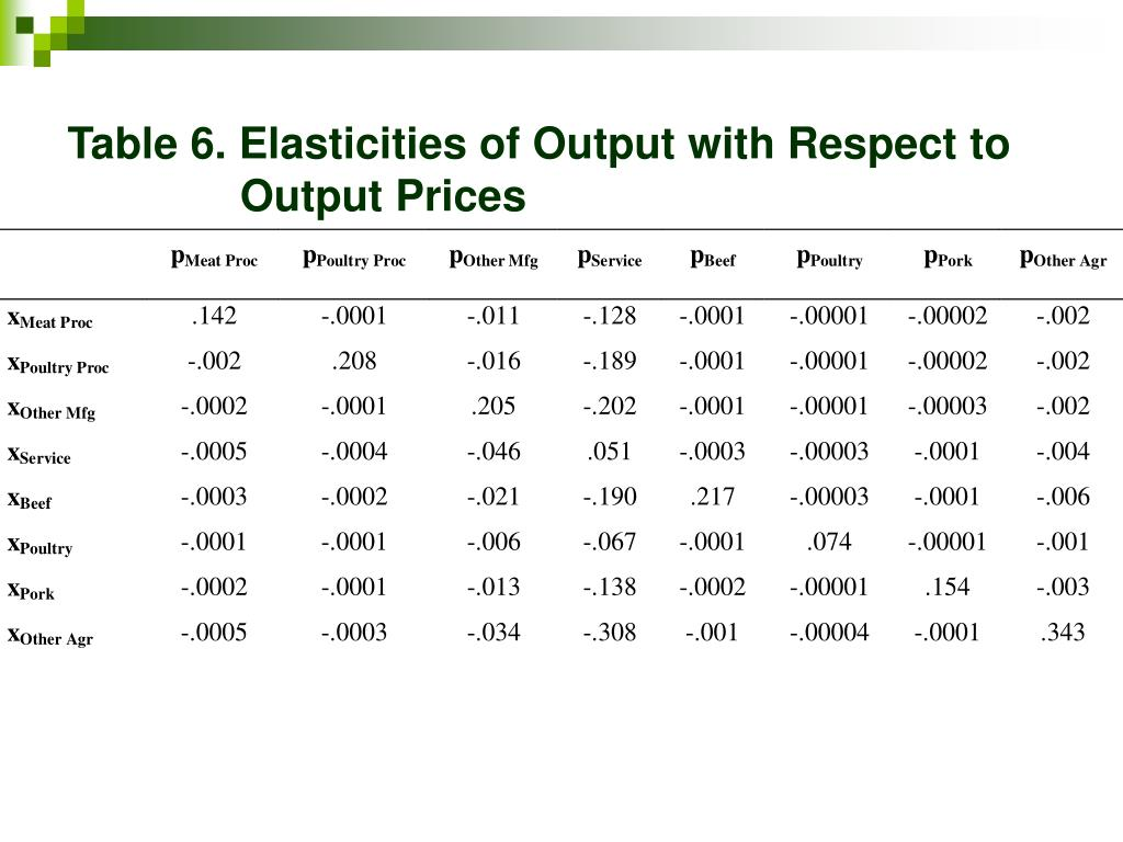 Table 6. Elasticities of Output with Respect to      Output Prices