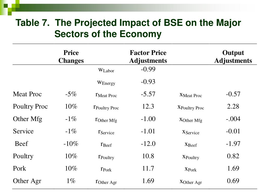 Table 7.  The Projected Impact of BSE on the Major      Sectors of the Economy