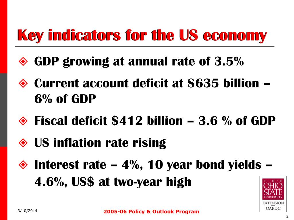Key indicators for the US economy