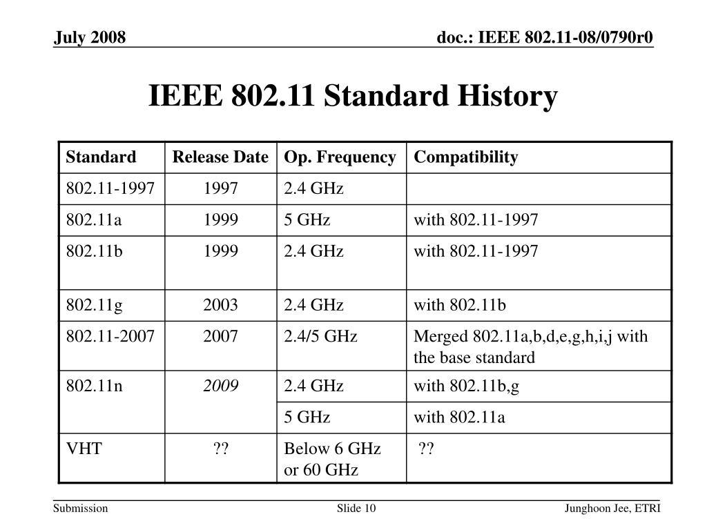 IEEE 802.11 Standard History