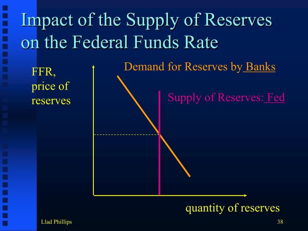 Impact of the Supply of Reserves on the Federal Funds Rate
