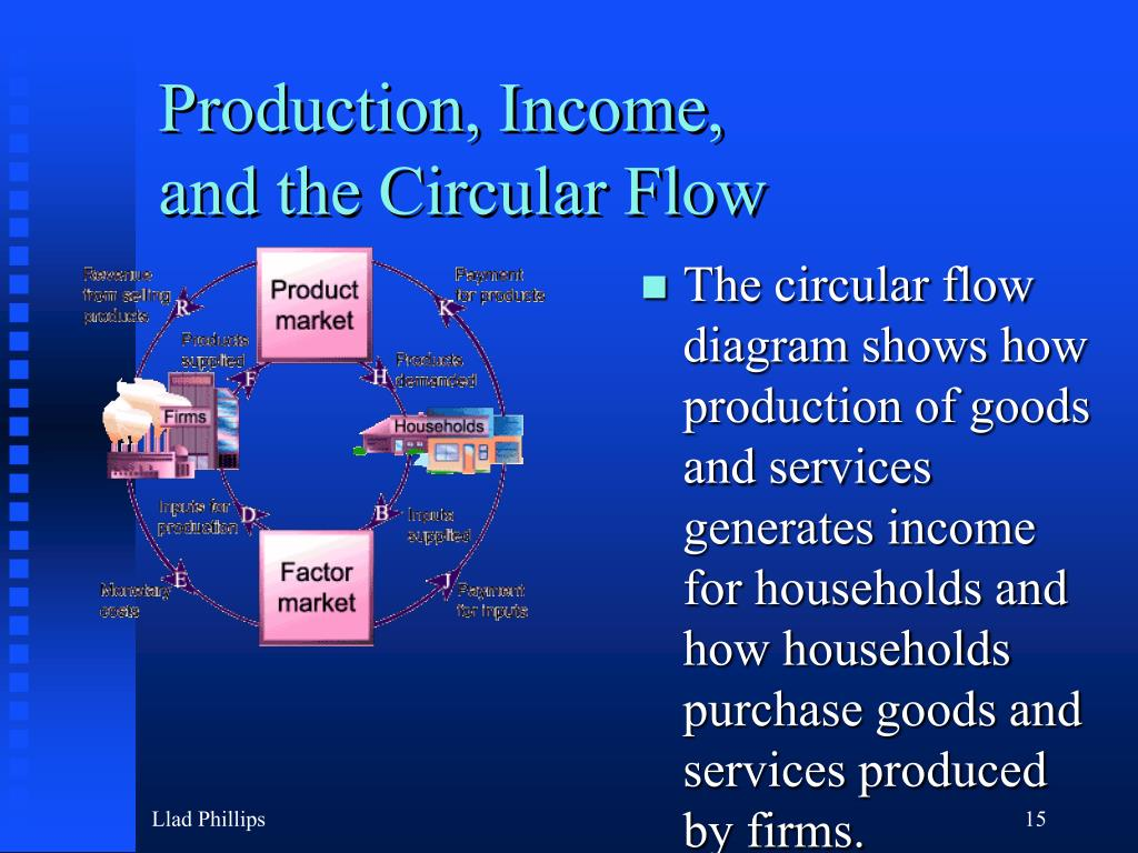 Production, Income,