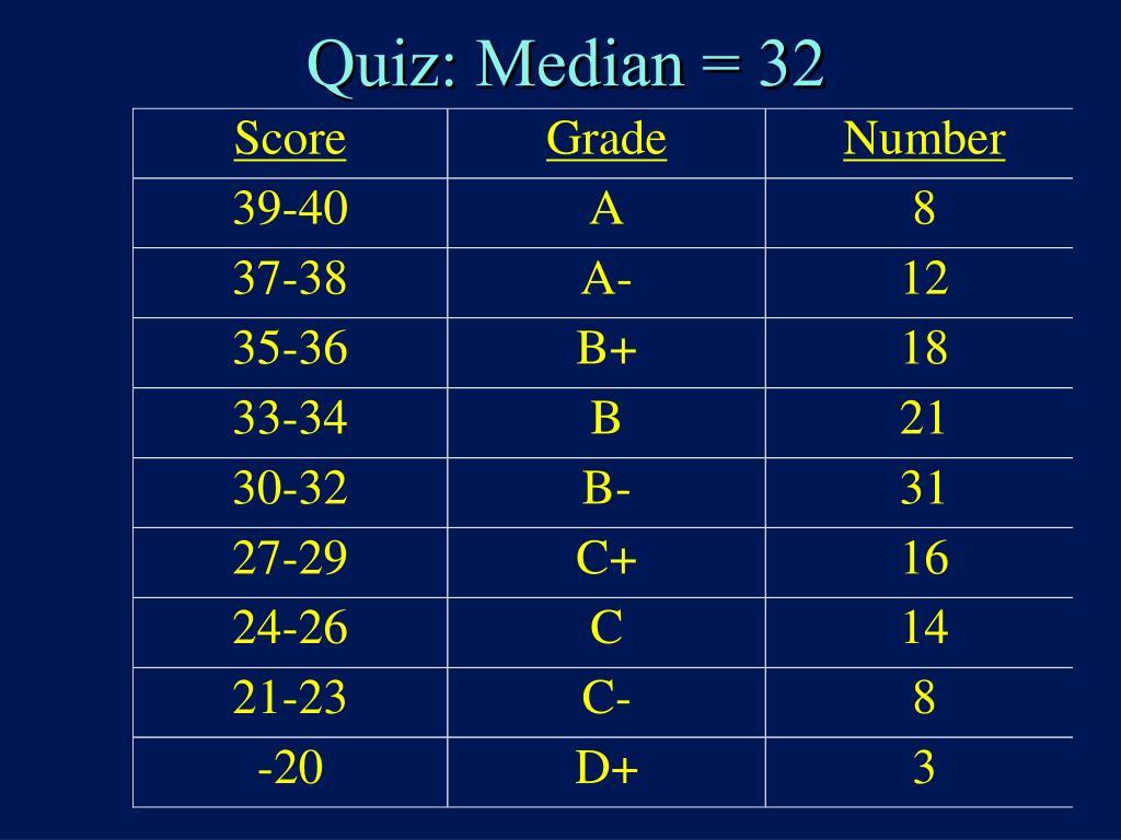 Quiz: Median = 32