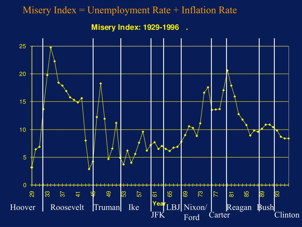 Misery Index = Unemployment Rate + Inflation Rate