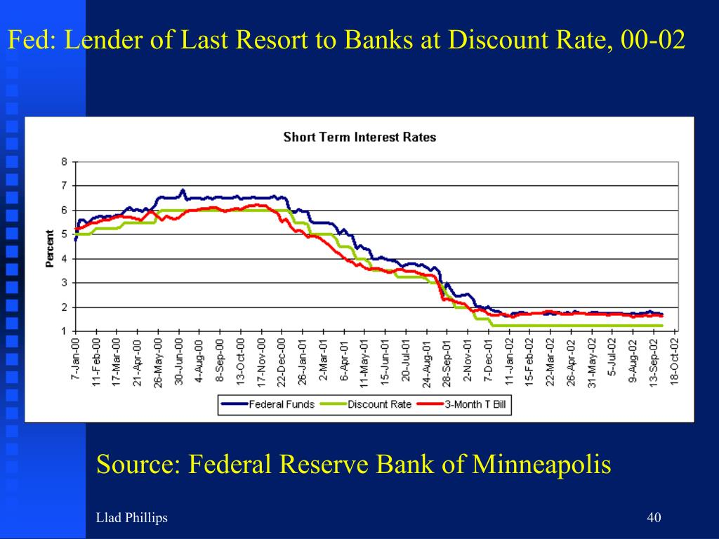 Fed: Lender of Last Resort to Banks at Discount Rate, 00-02