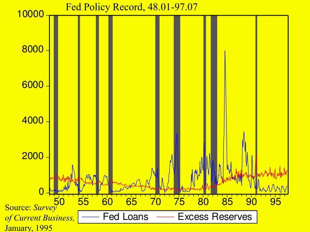 Fed Policy Record, 48.01-97.07