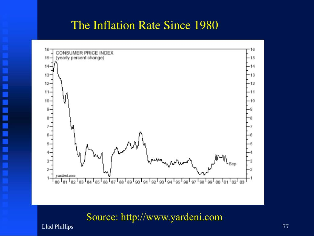 The Inflation Rate Since 1980