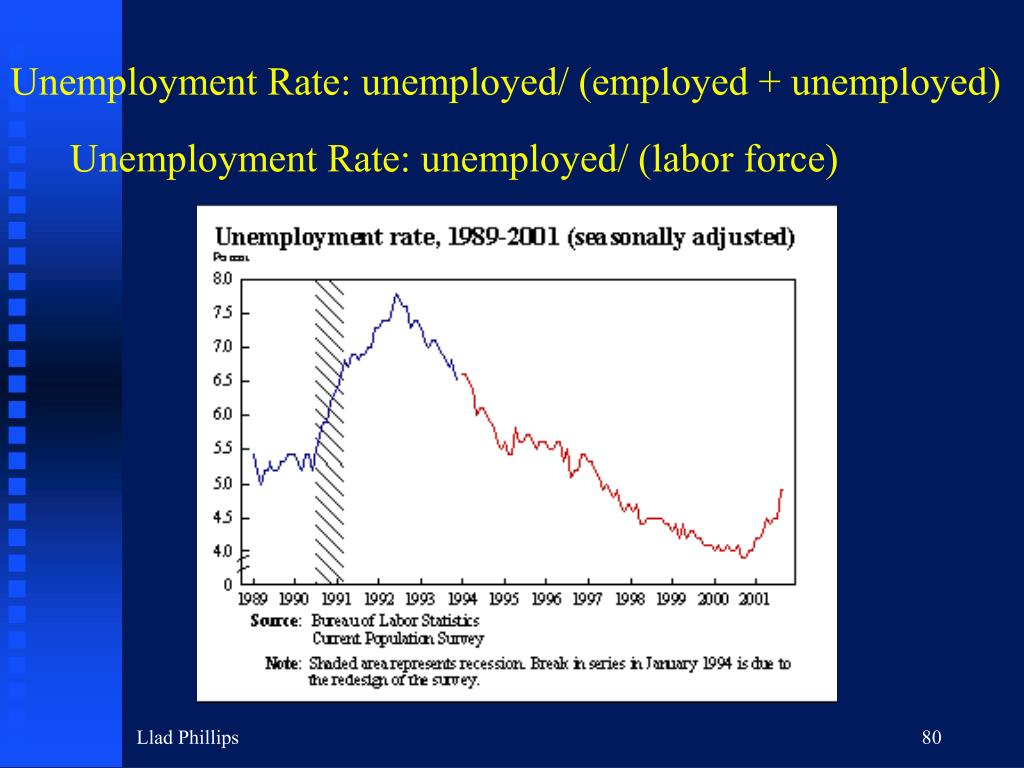 Unemployment Rate: unemployed/ (employed + unemployed)
