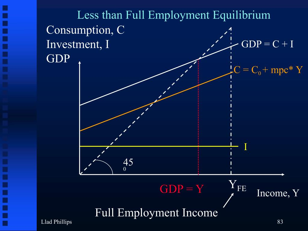 Less than Full Employment Equilibrium