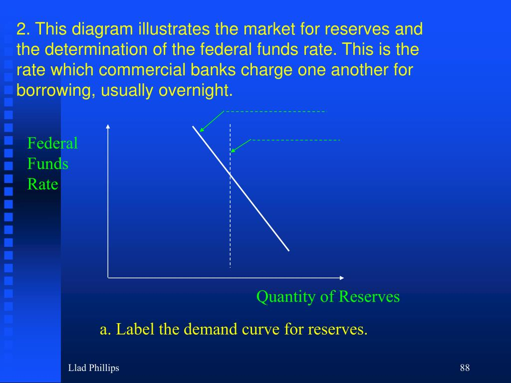 2. This diagram illustrates the market for reserves and