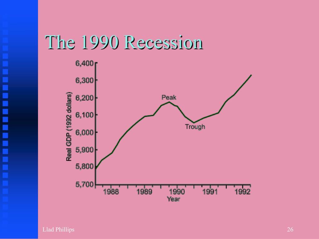 The 1990 Recession