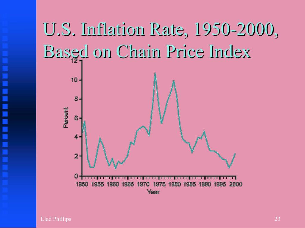 U.S. Inflation Rate, 1950-2000,
