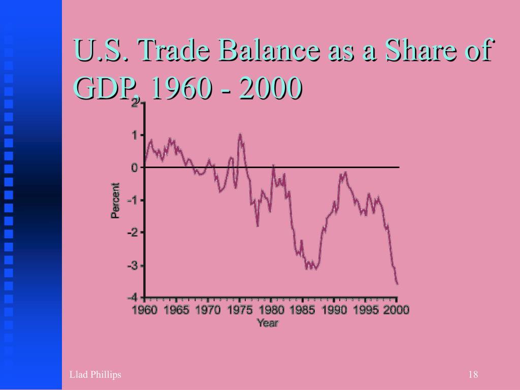U.S. Trade Balance as a Share of GDP, 1960 - 2000