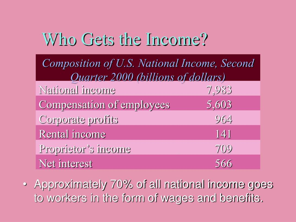 Composition of U.S. National Income, Second Quarter 2000 (billions of dollars)