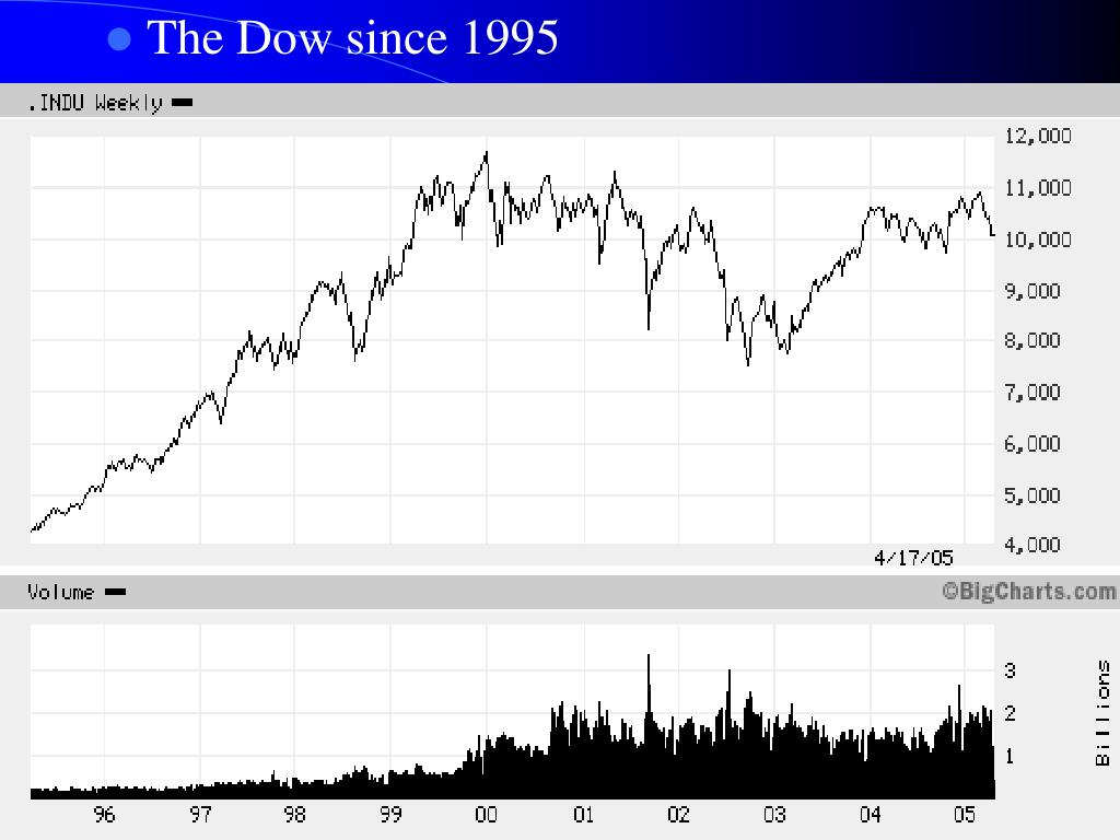 The Dow since 1995