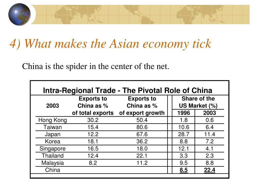 4) What makes the Asian economy tick