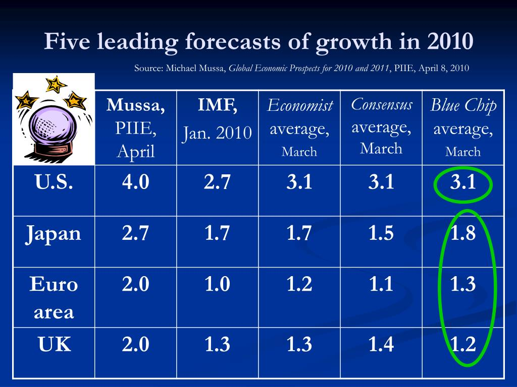 Five leading forecasts of growth in 2010