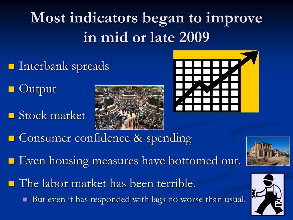 Most indicators began to improve