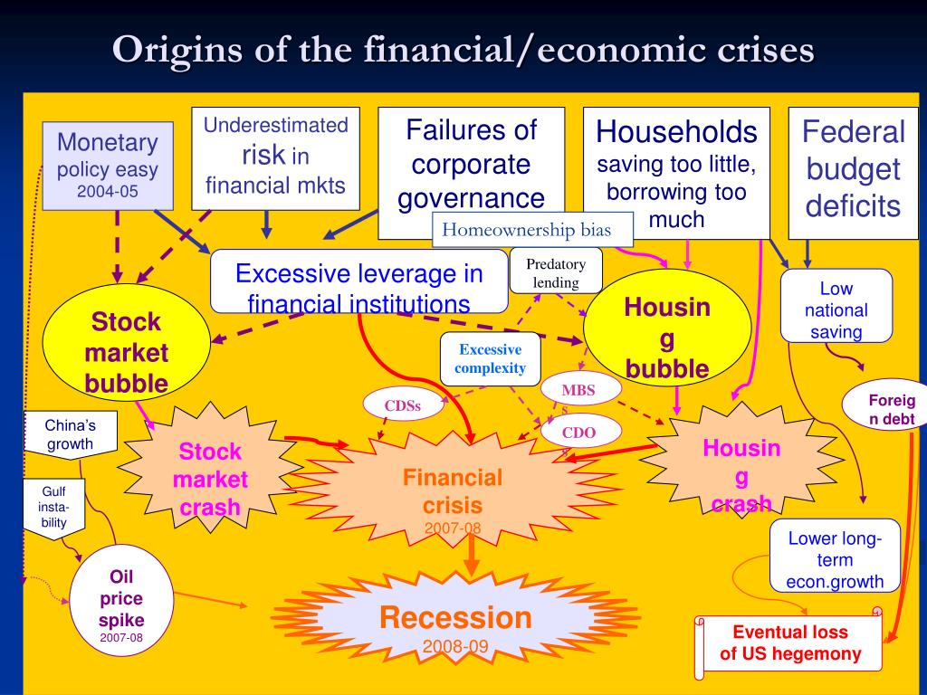 Origins of the financial/economic crises