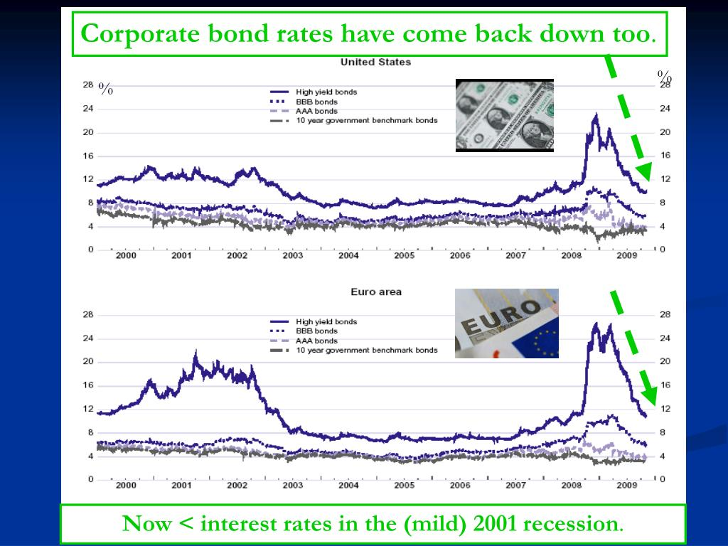 Corporate bond rates have come back down too