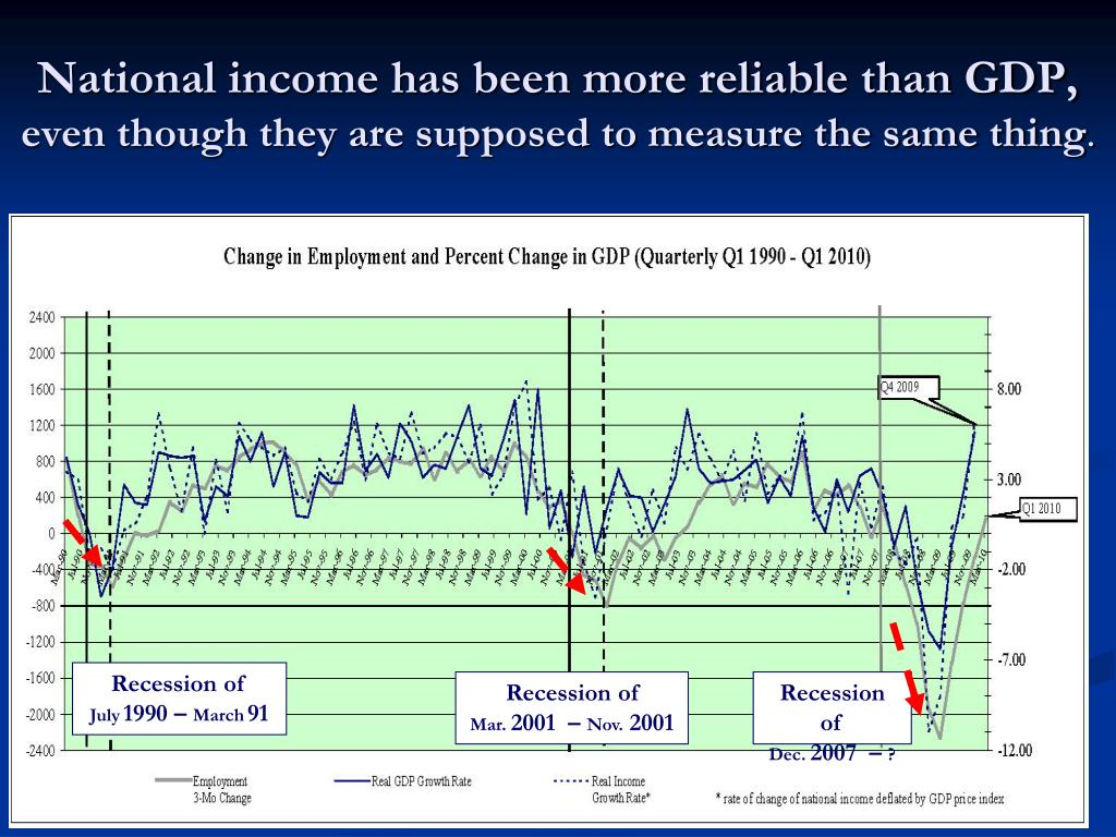 National income has been more reliable than GDP,
