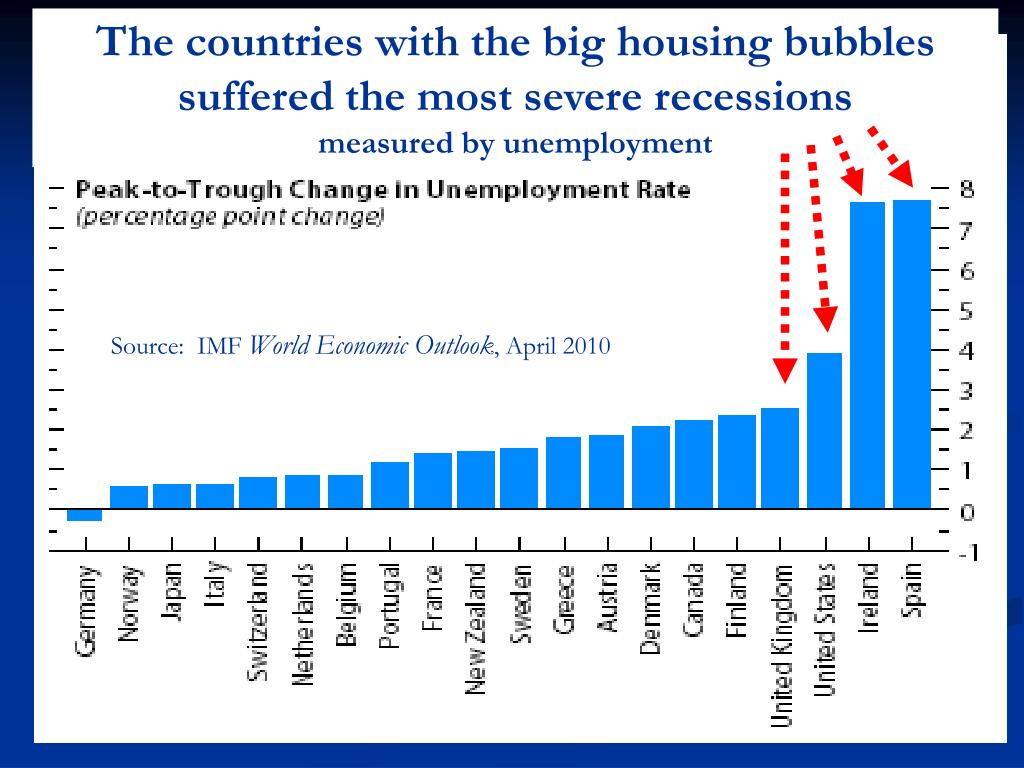 The countries with the big housing bubbles