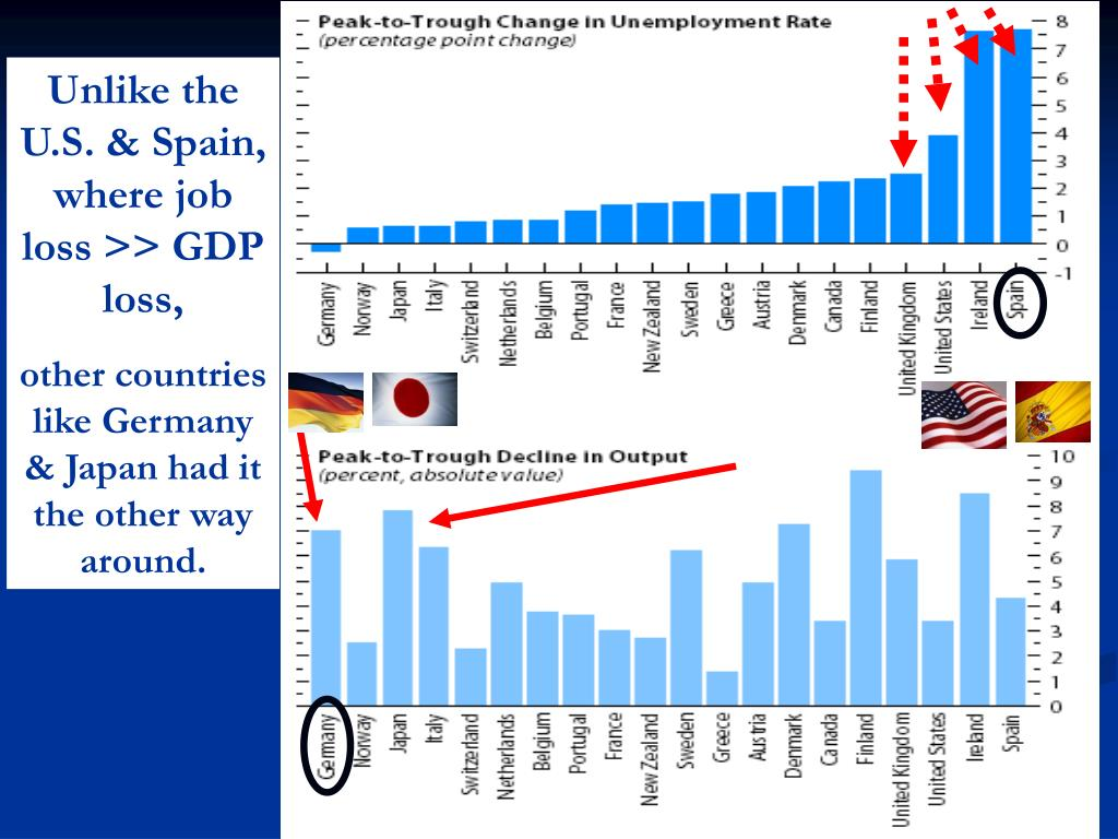 Unlike the U.S. & Spain, where job loss >> GDP loss,