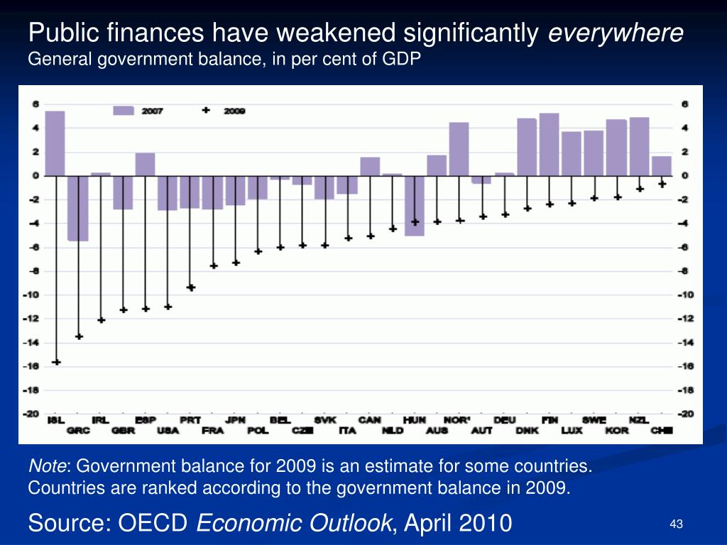 Public finances have weakened significantly