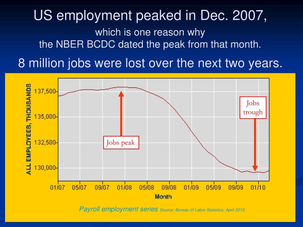 US employment peaked in Dec. 2007,