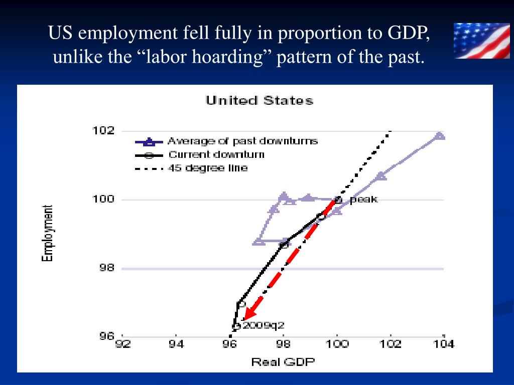 US employment fell fully in proportion to GDP,