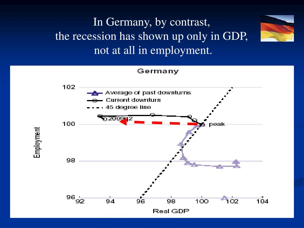 In Germany, by contrast,