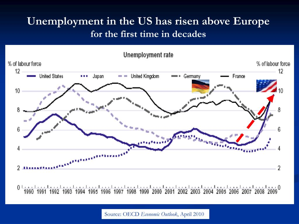 Unemployment in the US has risen above Europe