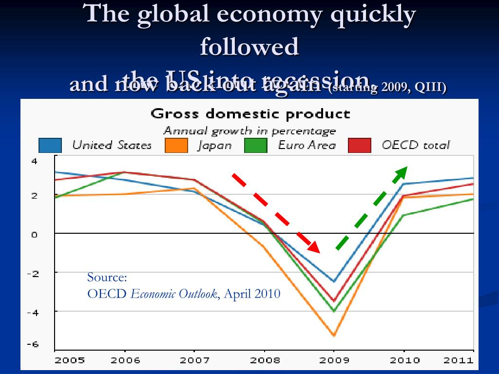 The global economy quickly followed