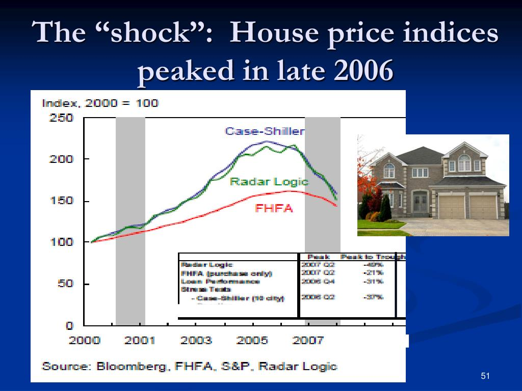 """The """"shock"""":  House price indices peaked in late 2006"""