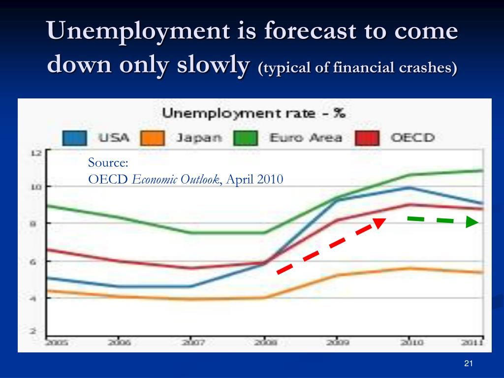 Unemployment is forecast to come down only slowly