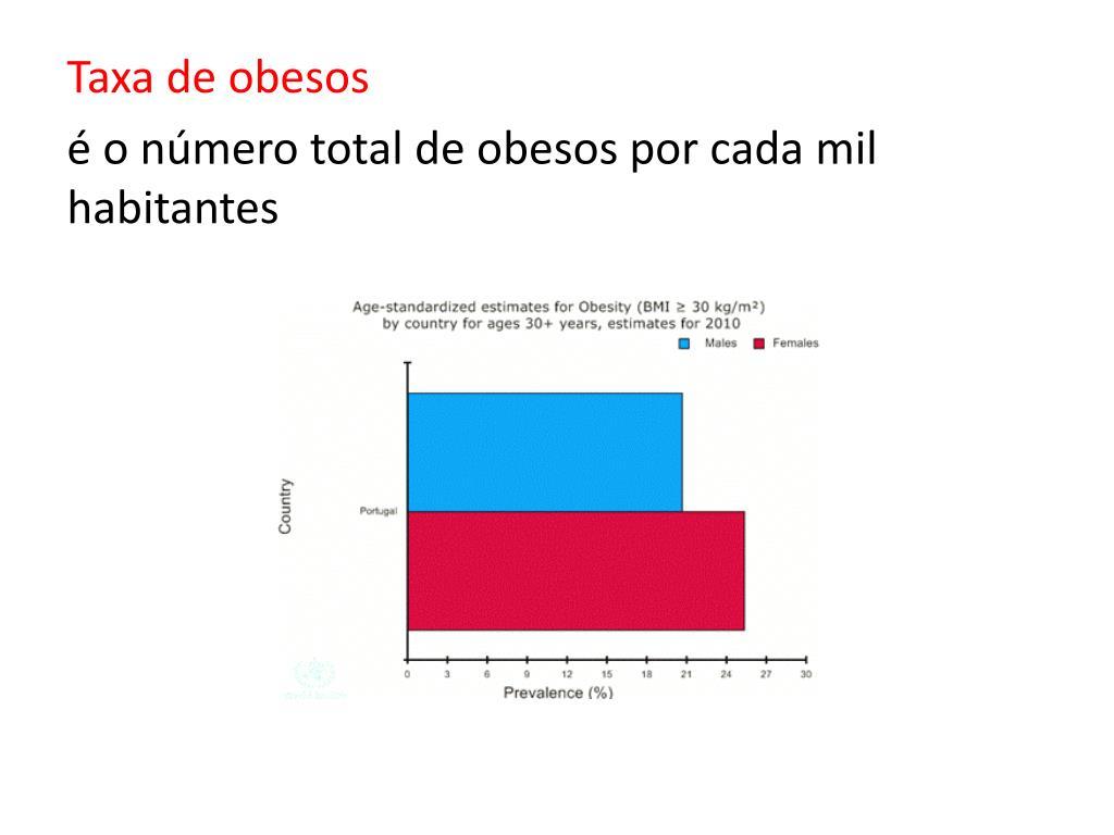 Taxa de obesos