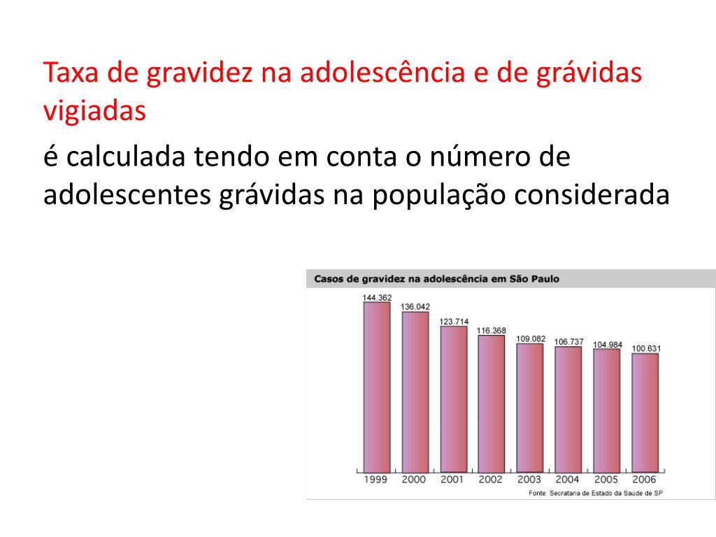 Taxa de gravidez na adolescência e de grávidas vigiadas