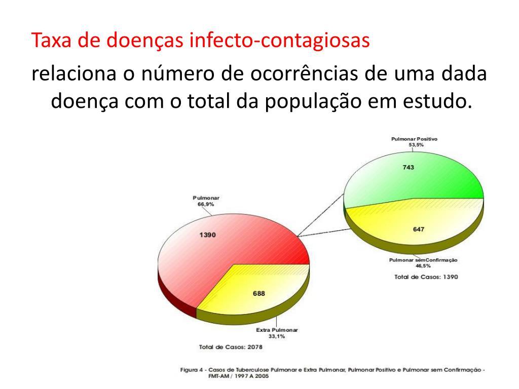 Taxa de doenças infecto-contagiosas