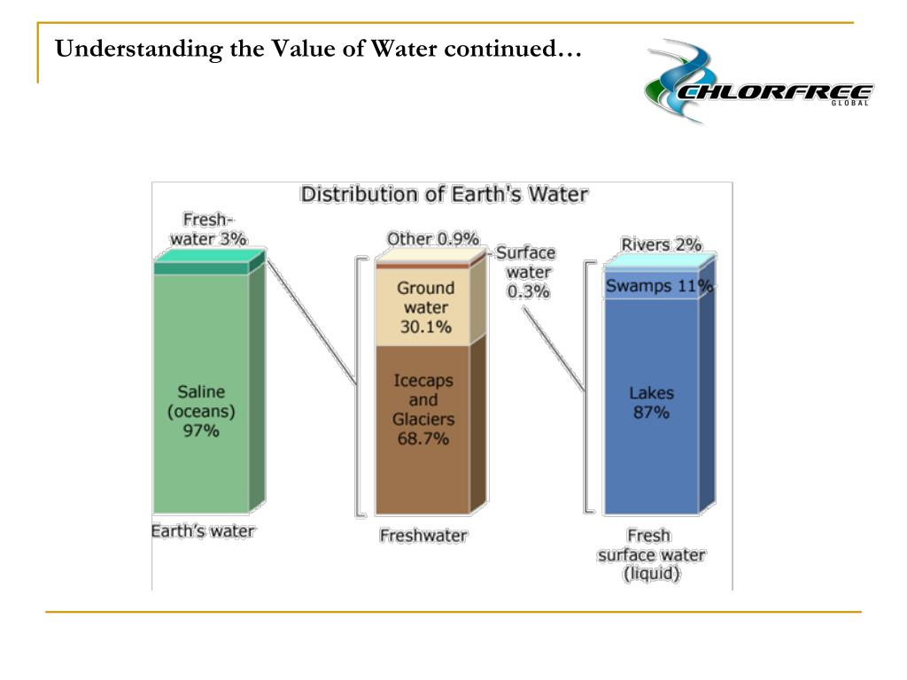 Understanding the Value of Water continued…